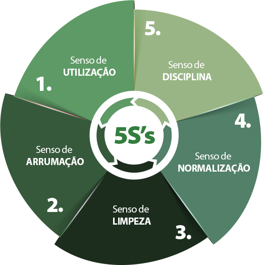 5s-pt